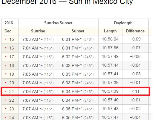 horas de sol en invierno en mexico