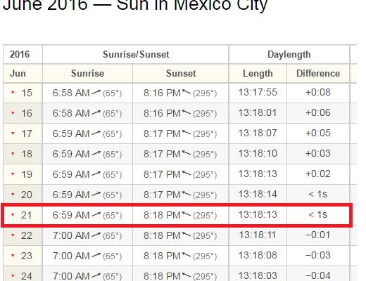 horas de sol en verano en mexico